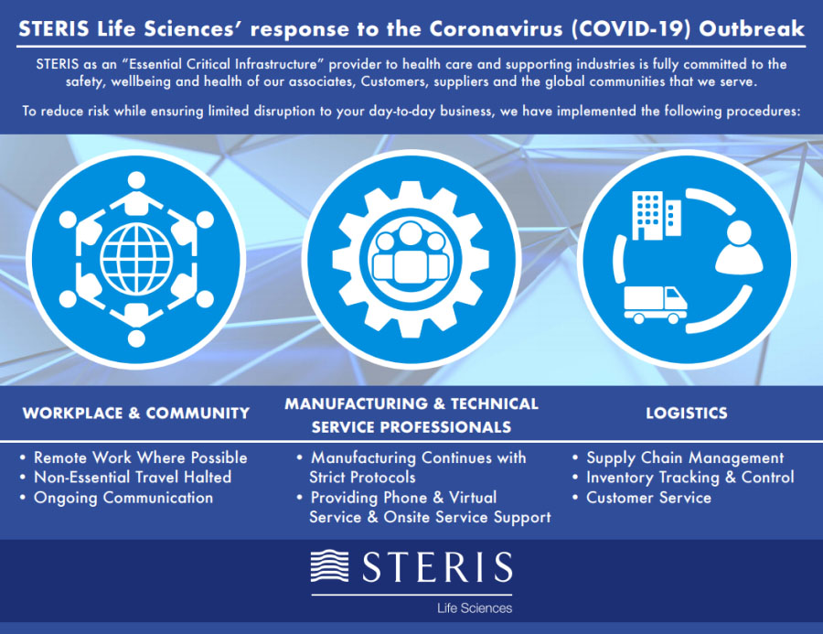 STERIS COVID-19 Infographic
